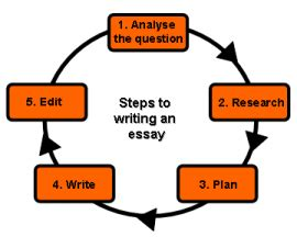 Tips for writing a historical essay